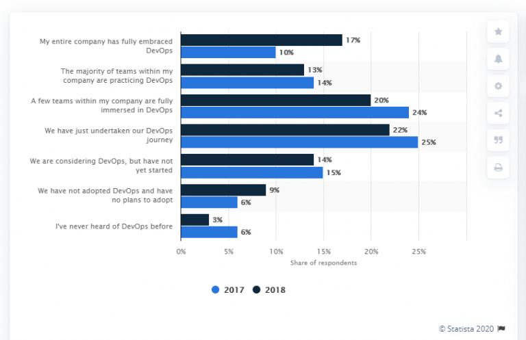 statista-DevOps-report-2018
