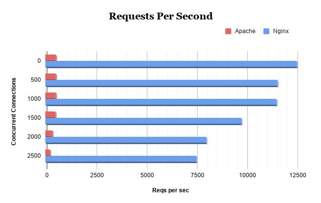 requests-per-second-nginx-vs-apache